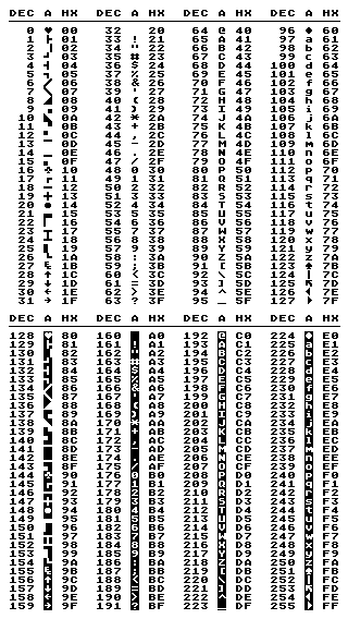 The ATASCII Table